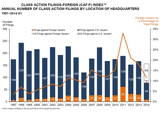 Class Action Filings - Foreign