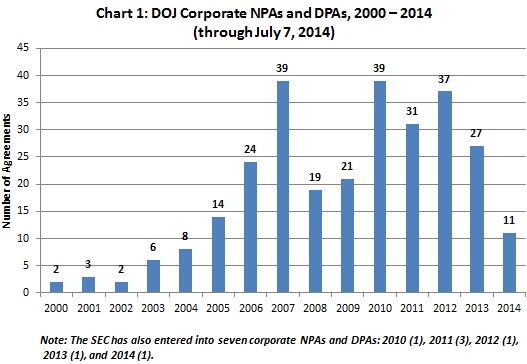 DOJ Corporate NPAs and DPAs, 2000 – 2014