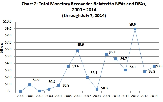 Total Monetary Recoveries Related to NPAs and DPAs, 2000 – 2014