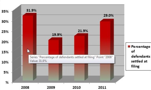 January to June Percentage of Defendants Settled at Filing