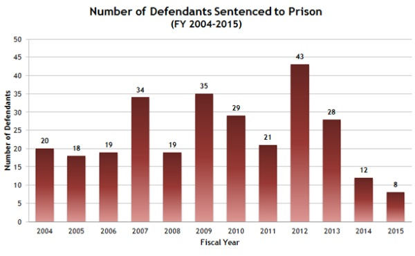 Number of Defendants