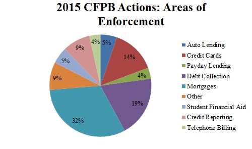 2015 CFPB Actions