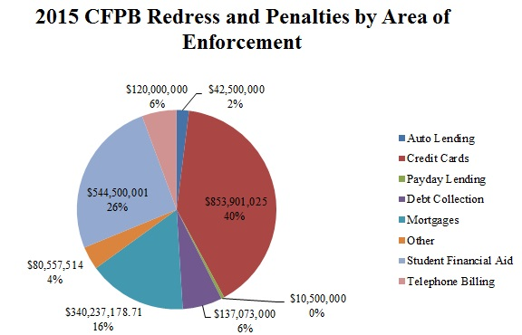 2015 CFPB Redress and Penalties