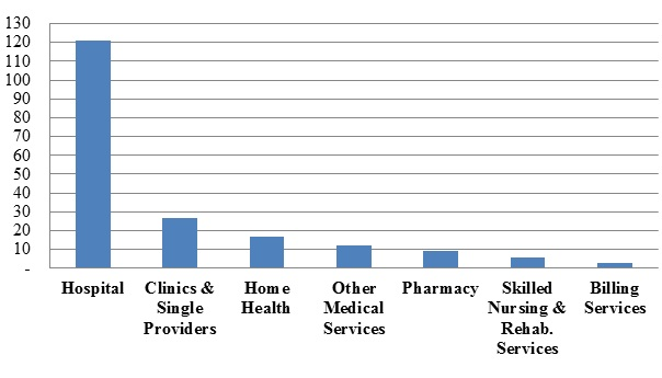 Number of FCA Settlements with Providers, by Provider Type