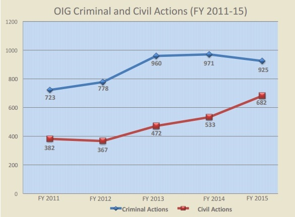 OIG Criminal and Civil Actions (FY 2011-15)