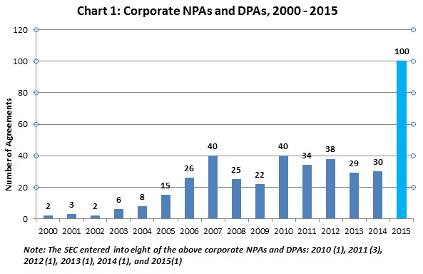 Corporate NPAs and DPAs, 2000 - 2015