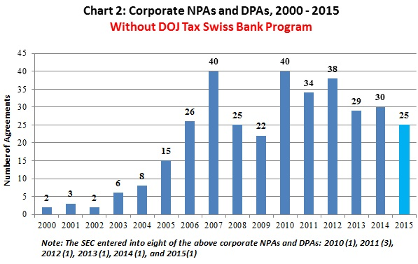 Corporate NPAs and DPAs, 2000 - 2015   Without DOJ Tax Swiss Bank Program