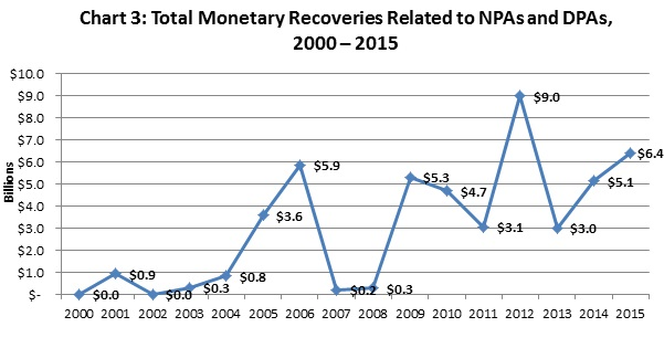 Total Monetary Recoveries Related to NPAs and DPAs, 2000 – 2015