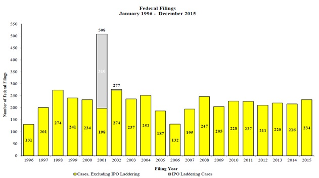 Federal Filings January 1996 - December 2015