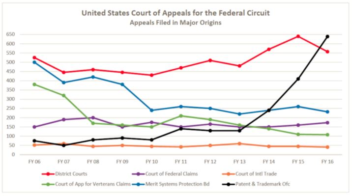 Federal Circuit Appeals