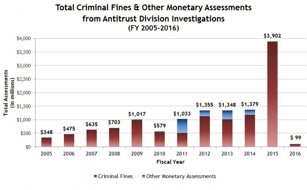 Total Criminal Fines & Other Monetary Assessments
