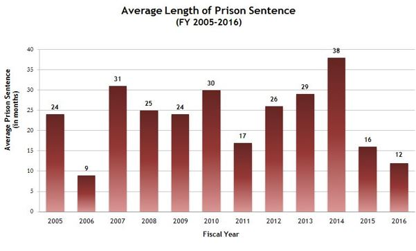 Average Length of Prison Sentence