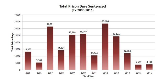 Total Prison Days Sentenced