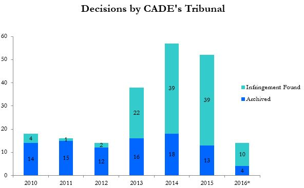 Decisions by CADE's Tribunal