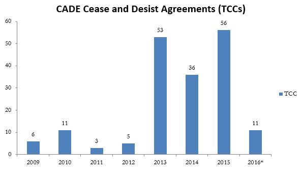 CADE Cease and Desist Agreements (TCCs)