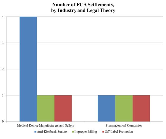 Number of FCA Settlements