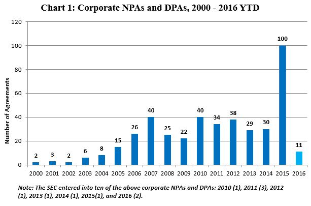 Corporate NPAs and DPAs, 2000 - 2016