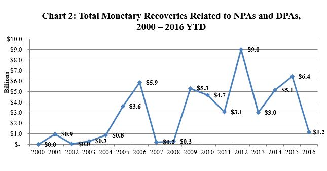 Total Monetary Recoveries, 2000 - 2016