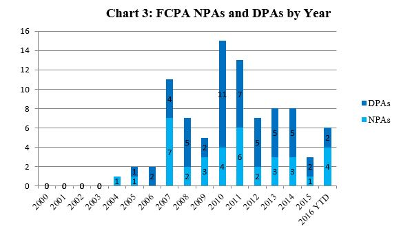 FCPA NPAs and DPAs by Year
