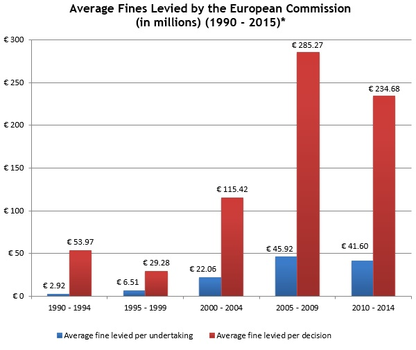 Average Fines Levied by EC