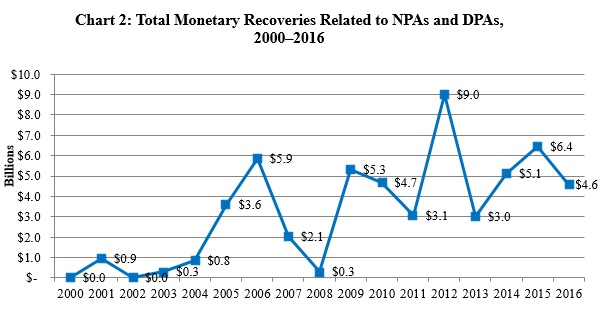 Chart 2: Total Monetary Recoveries