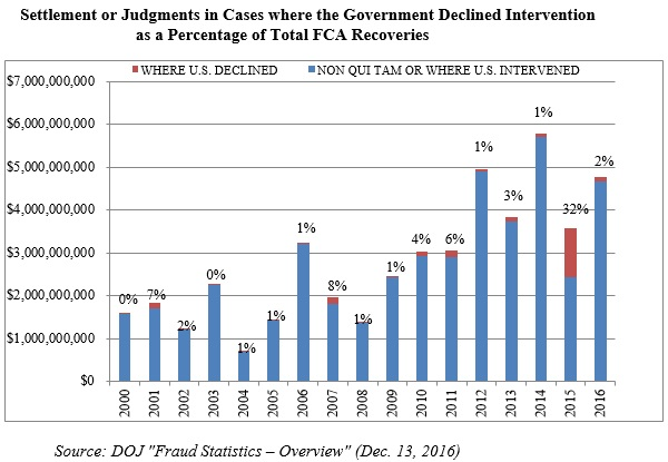 Settlement or Judgments in Cases where the Government Declined Intervention