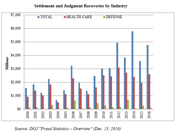 Settlement and Judgment Recoveries by Industry