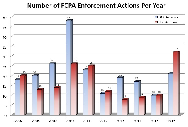 Number of FCPA Enforcement Actions Per Year