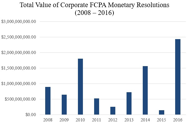 Total Value of Corporate FCPA Monetary Resolutions