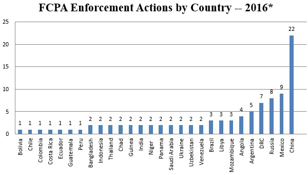 FCPA Enforcement Actions by Country