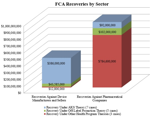 FCA Recoveries by Sector