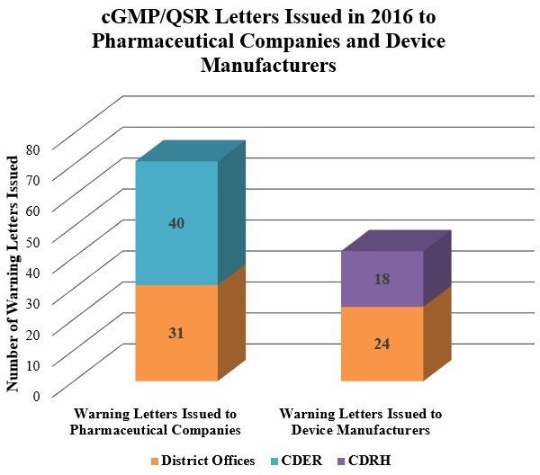 cGMP/QSR Letters Issued in 2016