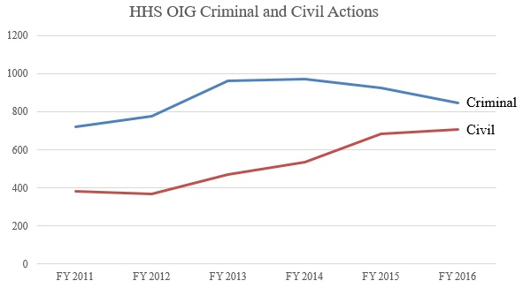 HHS OIG Criminal and Civil Actions