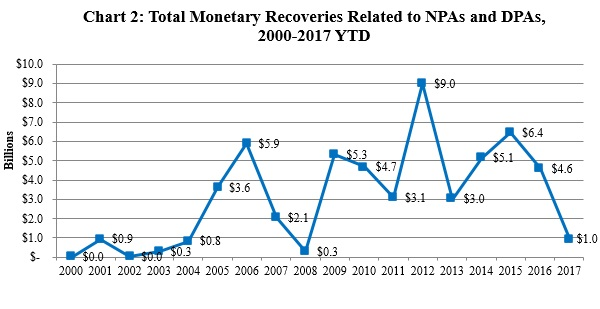 Chart 2: Total Monetary Recoveries Related to NPAs and DPAs, 2000-2017 YTD