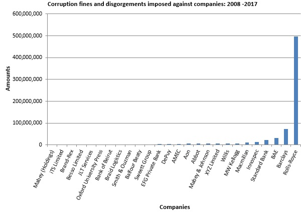 Corruption fines and disgorgements imposed against companies: 2008-2017