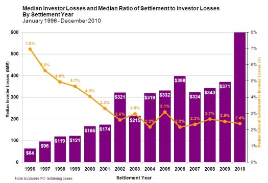 Median Investor Losses