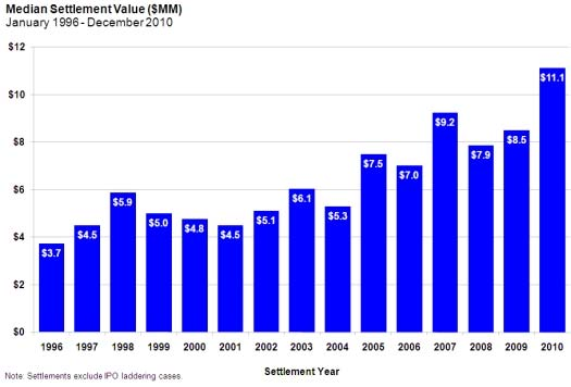 Median Settlement Value