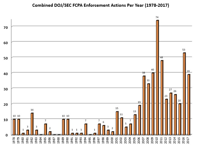Combined DOJ/SEC FCPA Enforcement Actions Per Year (1978-2017)