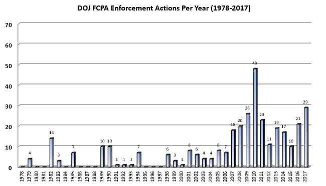 DOJ FCPA Enforcement Actions Per Year (1978-2017)