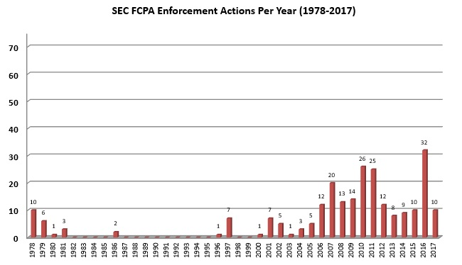 SEC FCPA Enforcement Actions Per Year (1978-2017)
