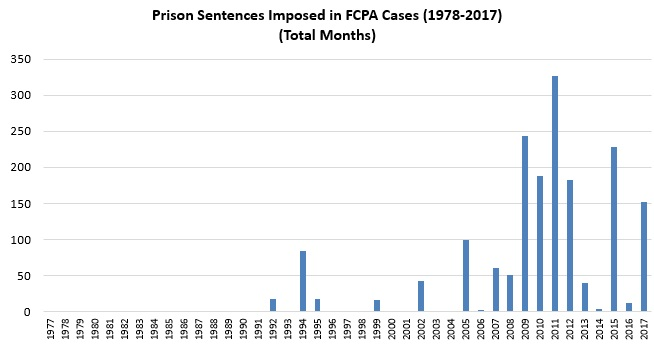 Prison Sentences Imposed in FCPA Cases (1978-2017) (Total Months)