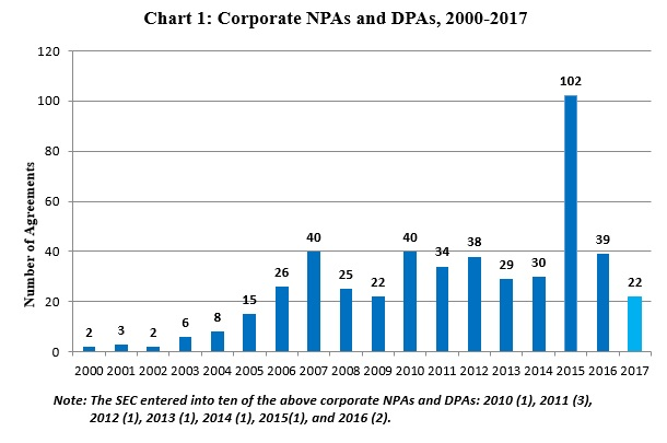 Chart 1: Corporate NPAs and DPAs, 2000-2017
