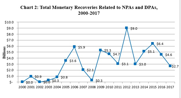 Chart 2: Total Monetary Recoveries Related to NPAs and DPAs, 2000-2017