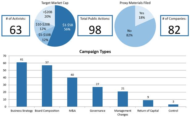 Chart Set - 2017 Full Year Public Activism Trends