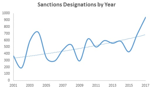 Sanctions Designations by Year
