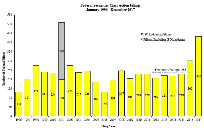 Federal Securities Class Action Filings