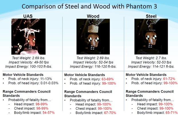 Comparison of Steel and Wood with Phantom 3