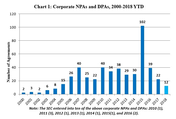 Chart 1: Corporate NPAs and DPAs, 2000-2018 YTD