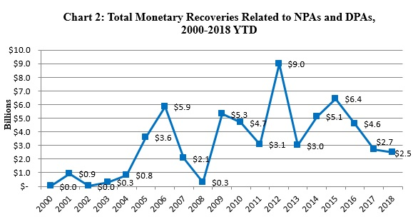 Chart 2: Total Monetary Recoveries Related to NPAs and DPAs, 2000-2018 YTD