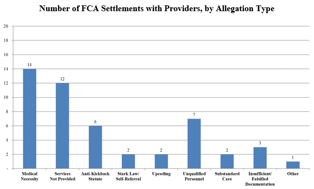 Number of FCA Settlements with Providers, by Allegation Type